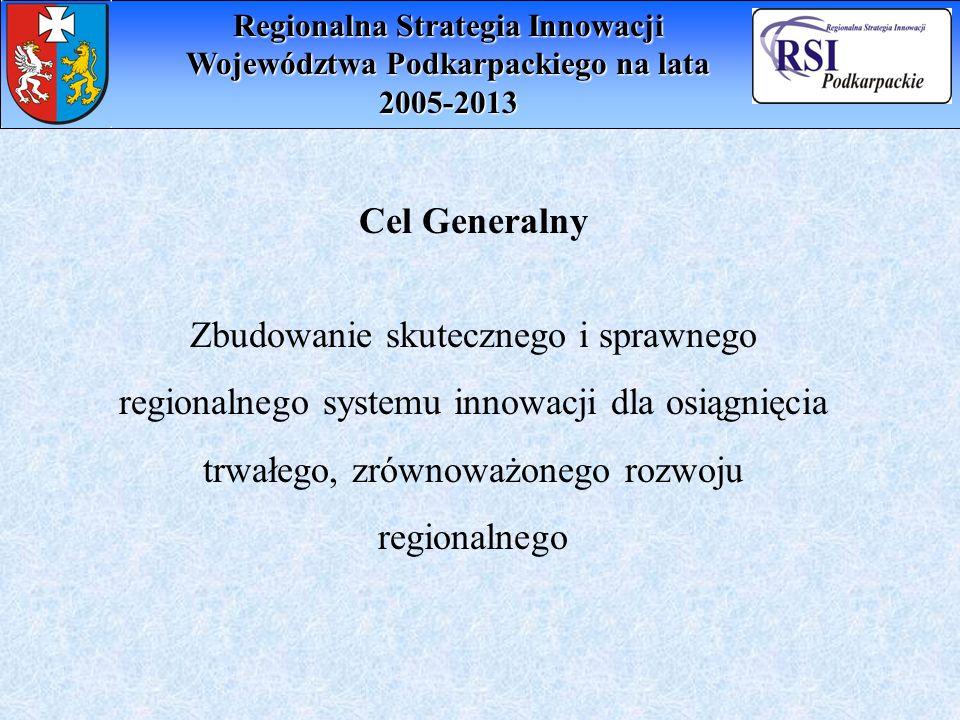 Cel Generalny Zbudowanie skutecznego i sprawnego regionalnego systemu innowacji dla osiągnięcia trwałego, zrównoważonego rozwoju regionalnego Regional