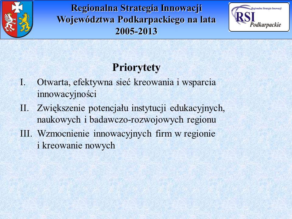 Priorytety I.Otwarta, efektywna sieć kreowania i wsparcia innowacyjności II.Zwiększenie potencjału instytucji edukacyjnych, naukowych i badawczo-rozwo