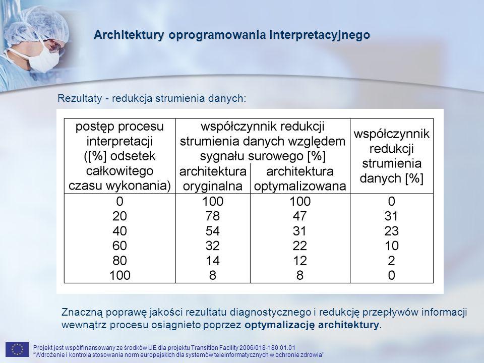 Projekt jest współfinansowany ze środków UE dla projektu Transition Facility 2006/018-180.01.01 Wdrożenie i kontrola stosowania norm europejskich dla systemów teleinformatycznych w ochronie zdrowia Rezultaty - redukcja strumienia danych: Znaczną poprawę jakości rezultatu diagnostycznego i redukcję przepływów informacji wewnątrz procesu osiągnieto poprzez optymalizację architektury.