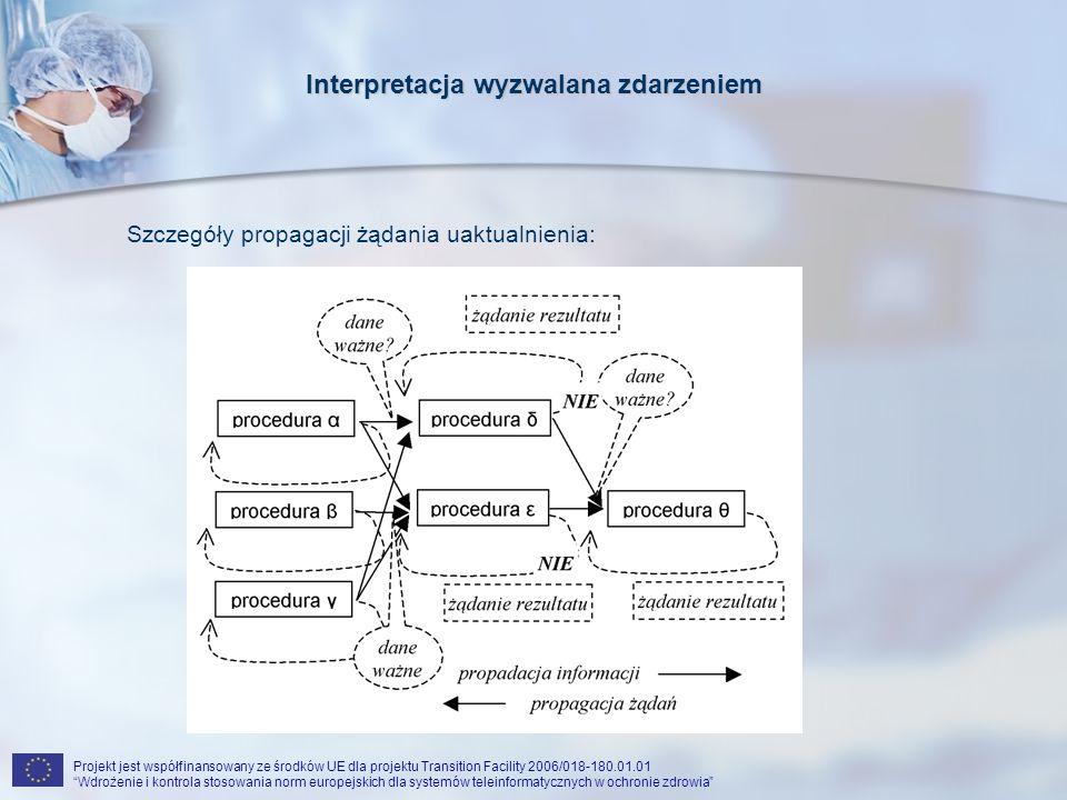 Projekt jest współfinansowany ze środków UE dla projektu Transition Facility 2006/018-180.01.01 Wdrożenie i kontrola stosowania norm europejskich dla systemów teleinformatycznych w ochronie zdrowia Interpretacja wyzwalana zdarzeniem Szczegóły propagacji żądania uaktualnienia: