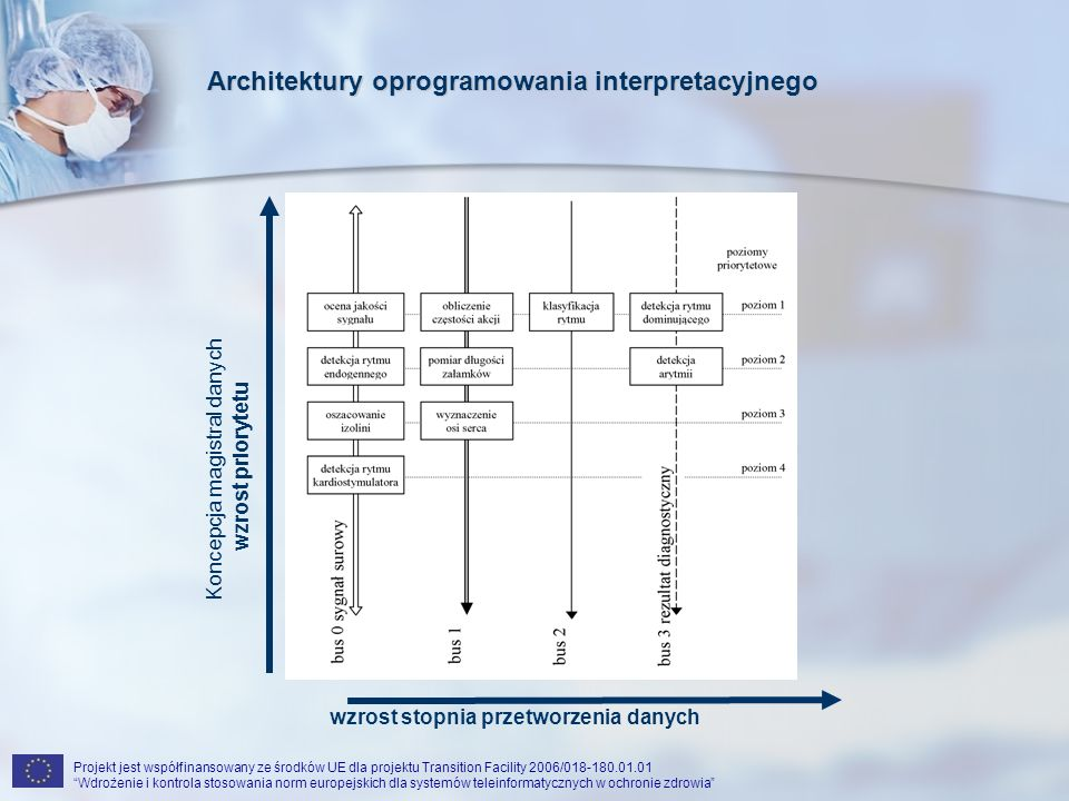 Projekt jest współfinansowany ze środków UE dla projektu Transition Facility 2006/018-180.01.01 Wdrożenie i kontrola stosowania norm europejskich dla systemów teleinformatycznych w ochronie zdrowia wzrost priorytetu wzrost stopnia przetworzenia danych Optymalizacja magistral danych Architektury oprogramowania interpretacyjnego