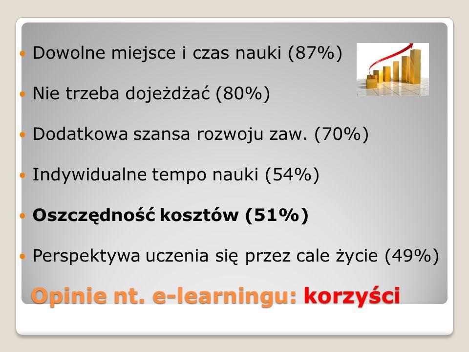 Opinie nt. e-learningu: korzyści Dowolne miejsce i czas nauki (87%) Nie trzeba dojeżdżać (80%) Dodatkowa szansa rozwoju zaw. (70%) Indywidualne tempo