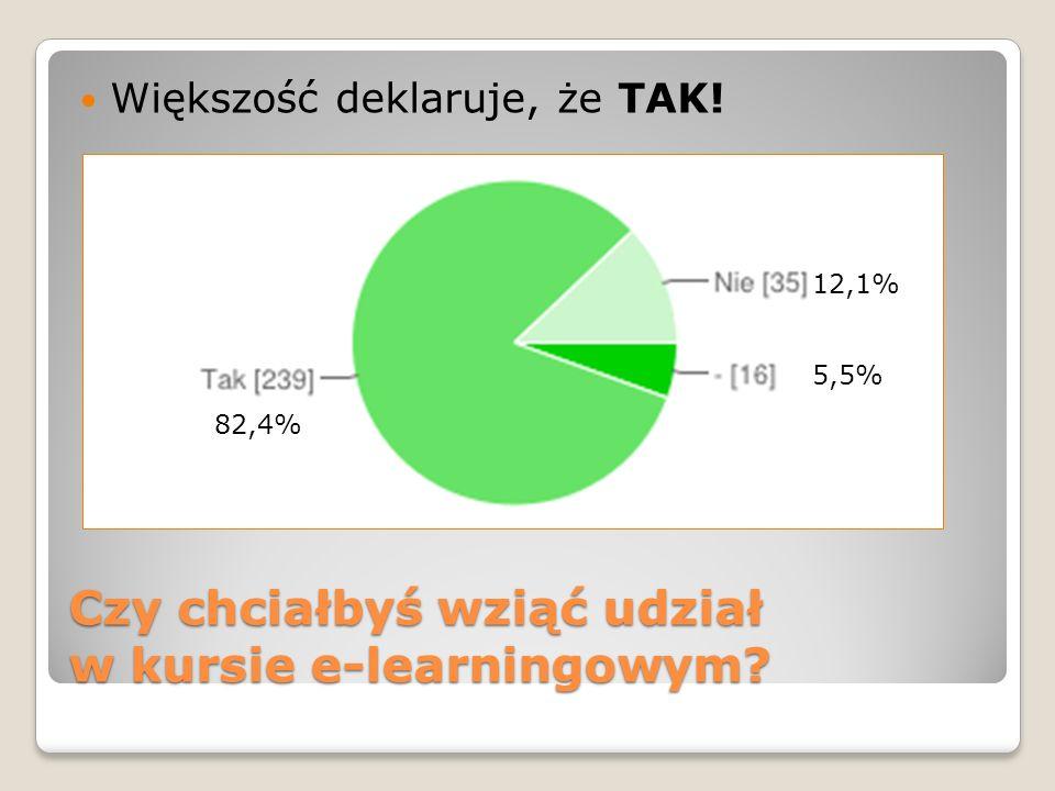Czy chciałbyś wziąć udział w kursie e-learningowym? Większość deklaruje, że TAK! 82,4% 12,1% 5,5%