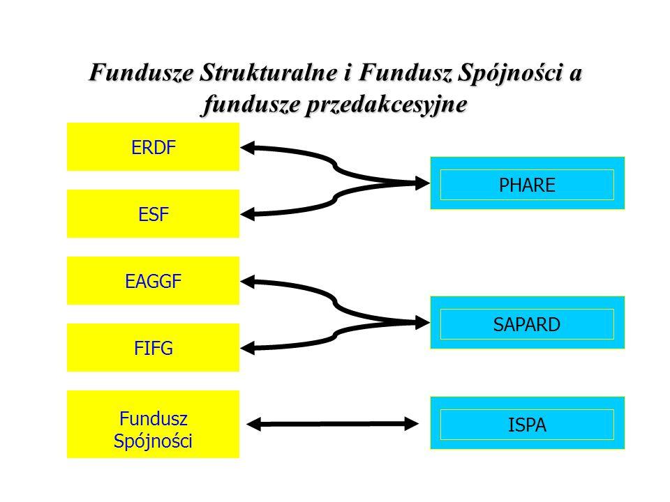 Fundusze Strukturalne i Fundusz Spójności a fundusze przedakcesyjne EAGGF ESF ERDF PHARE SAPARDISPA FIFG Fundusz Spójności