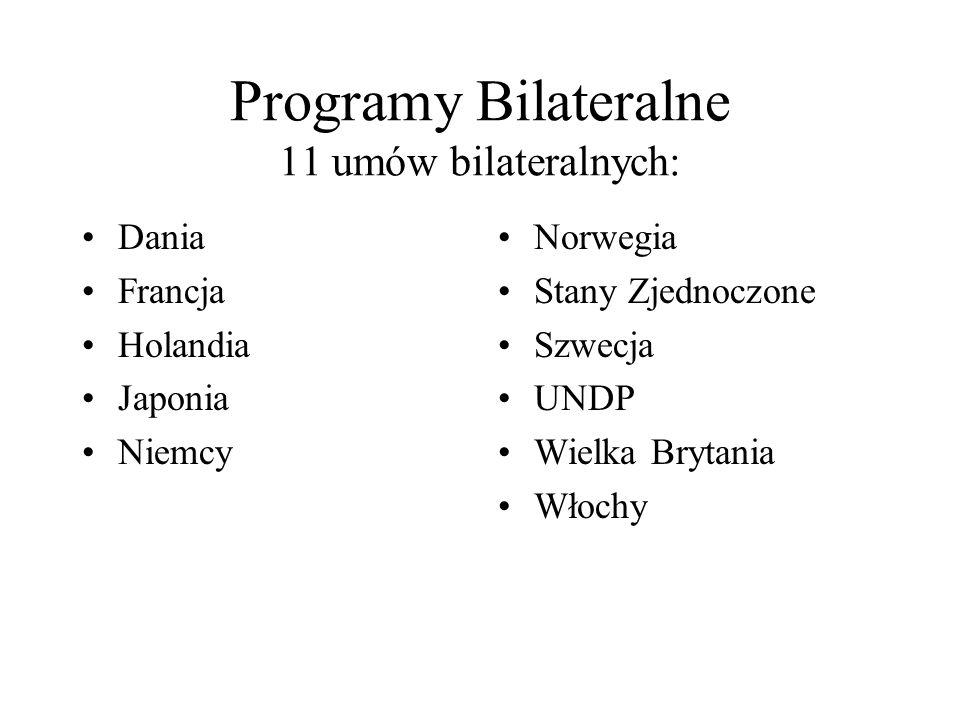 Programy Bilateralne 11 umów bilateralnych: Dania Francja Holandia Japonia Niemcy Norwegia Stany Zjednoczone Szwecja UNDP Wielka Brytania Włochy