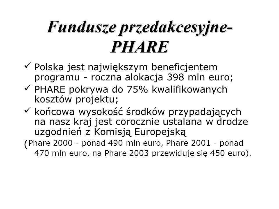 Fundusze przedakcesyjne- PHARE Polska jest największym beneficjentem programu - roczna alokacja 398 mln euro; PHARE pokrywa do 75% kwalifikowanych kos