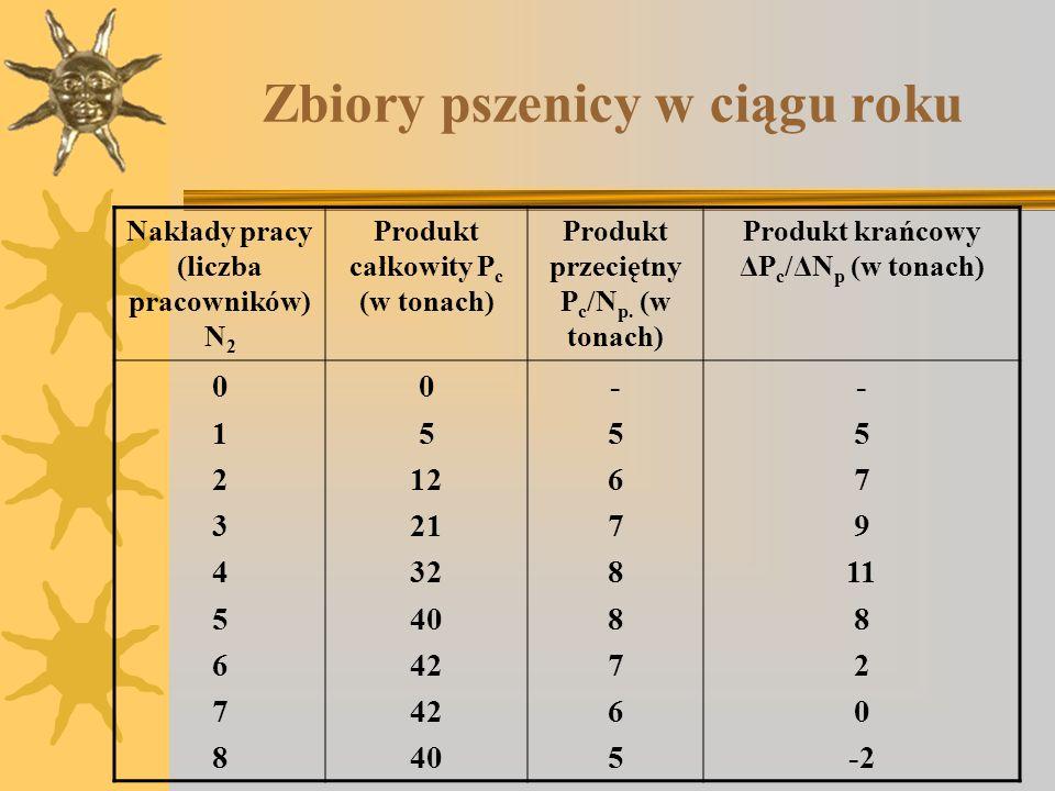 Zbiory pszenicy w ciągu roku Nakłady pracy (liczba pracowników) N 2 Produkt całkowity P c (w tonach) Produkt przeciętny P c /N p. (w tonach) Produkt k