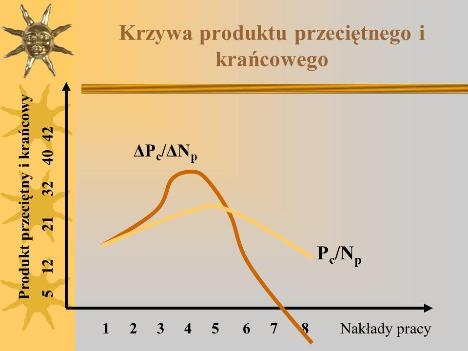 Krzywa produktu przeciętnego i krańcowego P c /N p 1 2 3 4 5 6 7 8 5 12 21 32 40 42 Nakłady pracy Produkt przeciętny i krańcowy ΔPc/ΔNpΔPc/ΔNp