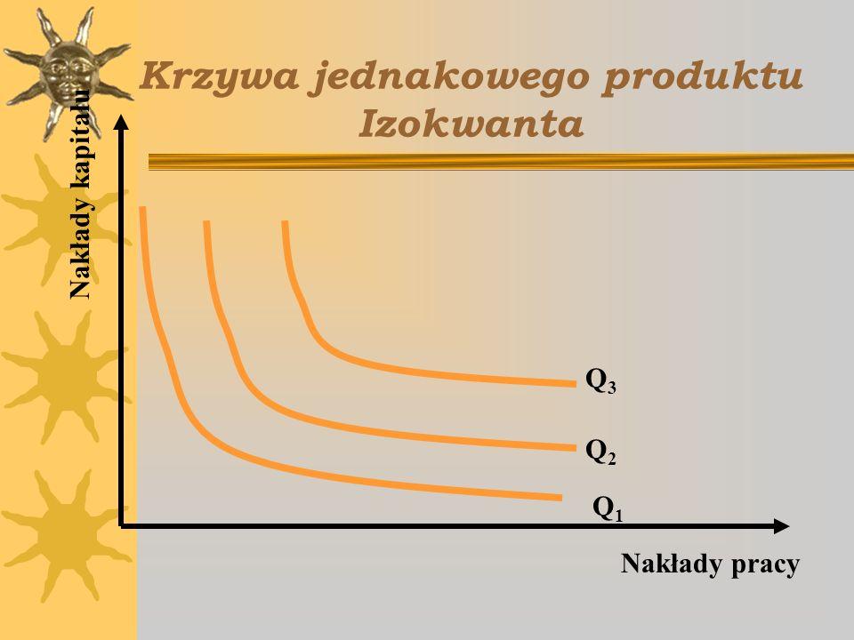 Krzywa jednakowego produktu Izokwanta Nakłady kapitału Nakłady pracy Q1Q1 Q2Q2 Q3Q3