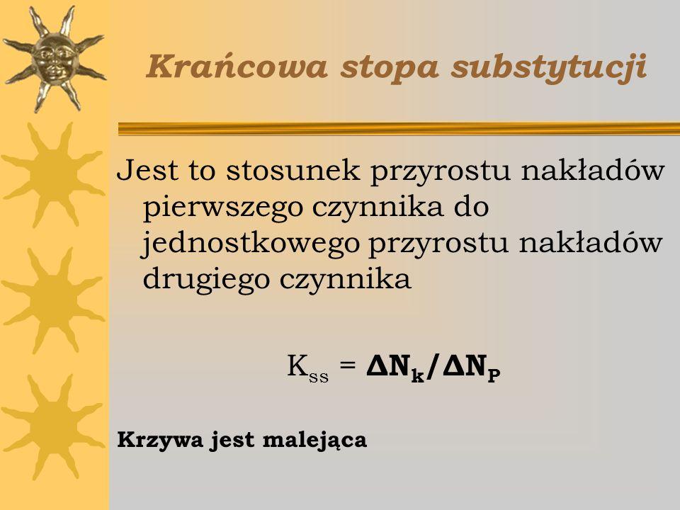 Krańcowa stopa substytucji Jest to stosunek przyrostu nakładów pierwszego czynnika do jednostkowego przyrostu nakładów drugiego czynnika K ss = ΔN k /
