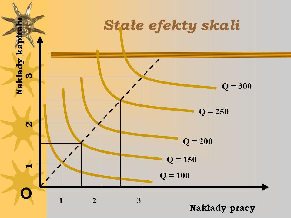 Stałe efekty skali O Nakłady pracy Nakłady kapitału Q = 100 Q = 150 Q = 200 Q = 250 Q = 300 1 2 3