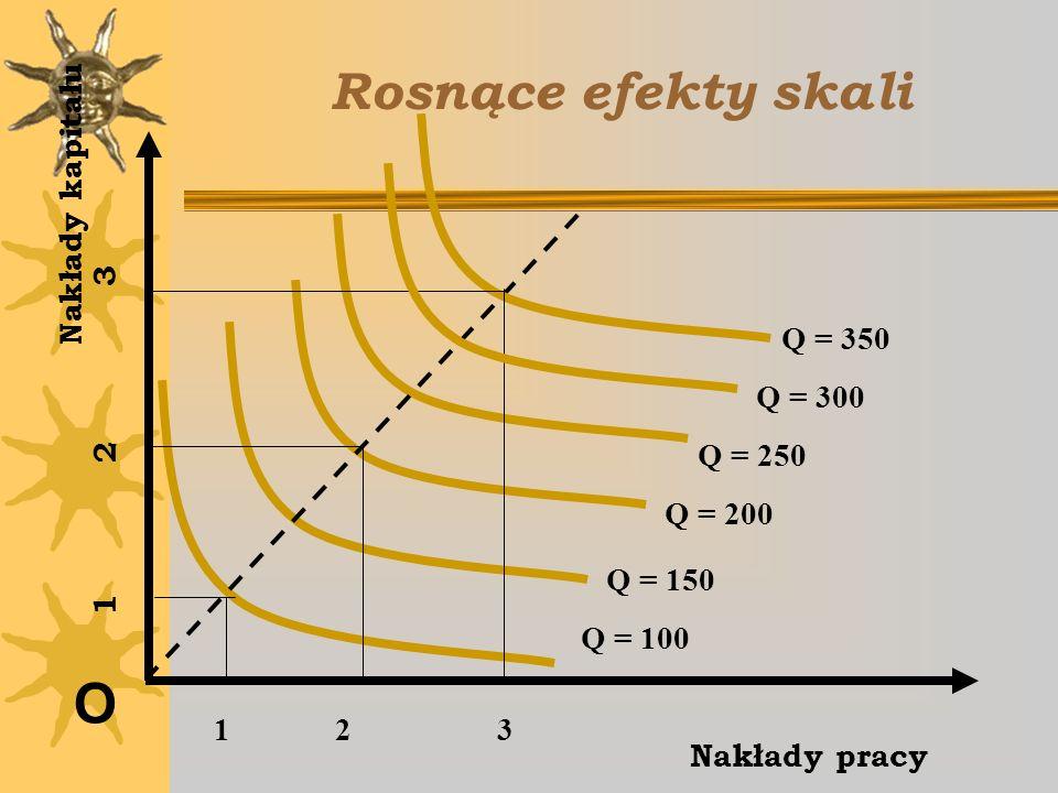 Rosnące efekty skali O Nakłady pracy Nakłady kapitału Q = 100 Q = 150 Q = 200 Q = 250 Q = 300 1 2 3 Q = 350