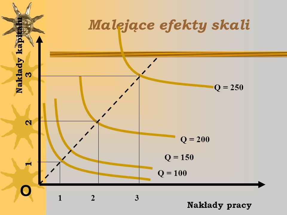 Malejące efekty skali O Nakłady pracy Nakłady kapitału Q = 100 Q = 150 Q = 200 Q = 250 1 2 3