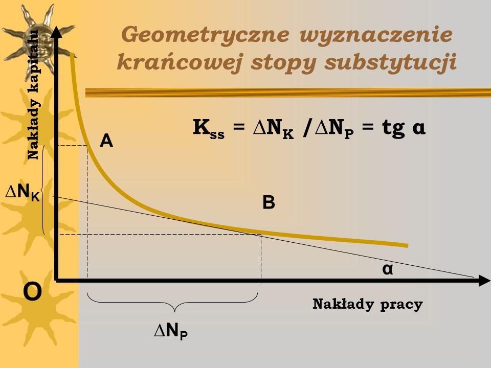Geometryczne wyznaczenie krańcowej stopy substytucji O Nakłady pracy N P N K Nakłady kapitału A B α K ss = N K /N P = tg α