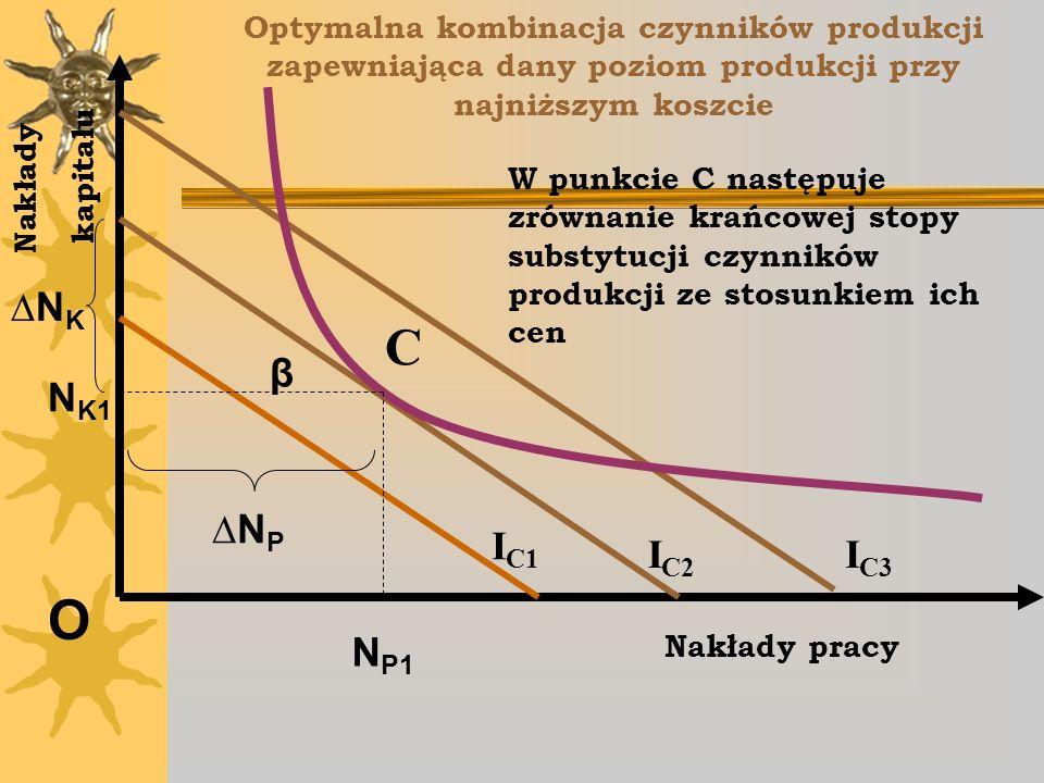 Optymalna kombinacja czynników produkcji zapewniająca dany poziom produkcji przy najniższym koszcie O Nakłady pracy Nakłady kapitału β I C1 I C2 I C3