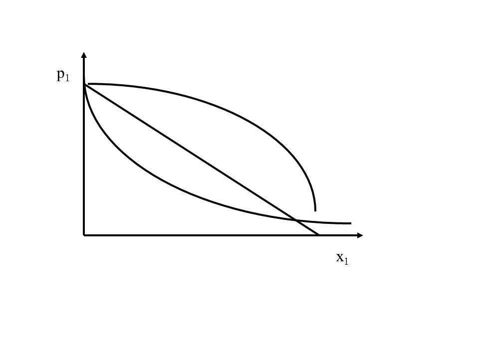 Wpływ zmian ceny danego dobra na popyt na nie Dla zdecydowanej większości dóbr obowiązuje zasada: im wyższa cena danego dobra, tym popyt na to dobro.