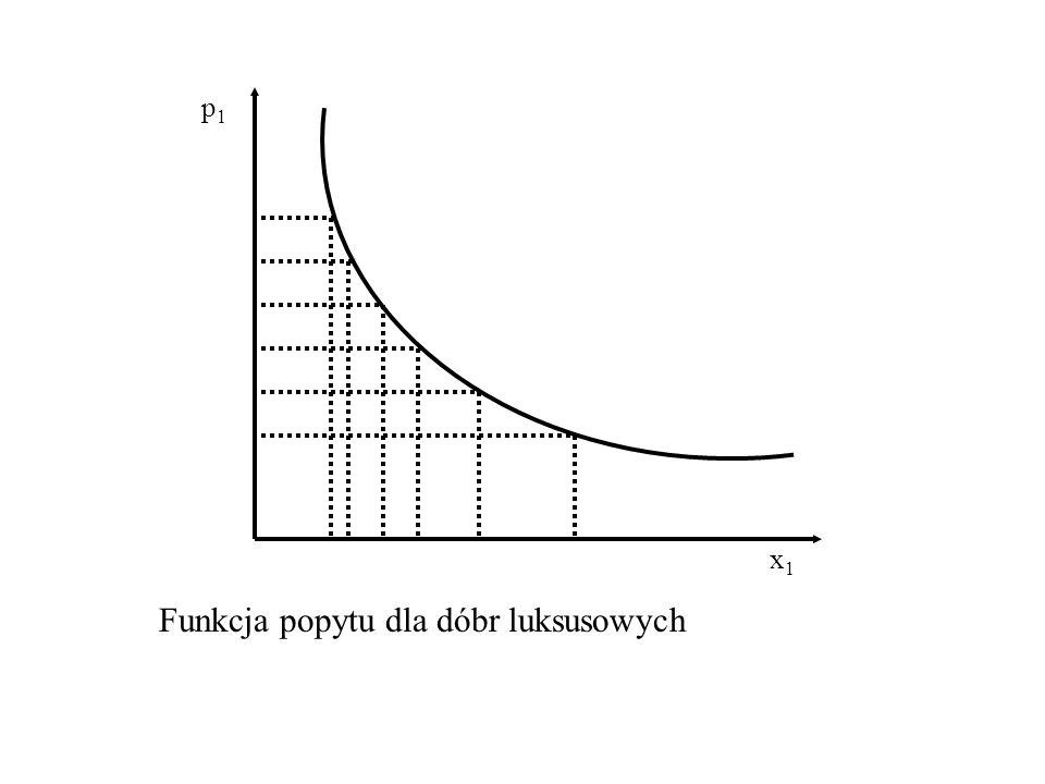 p1p1 x1x1 Funkcja popytu dla dobra podstawowego