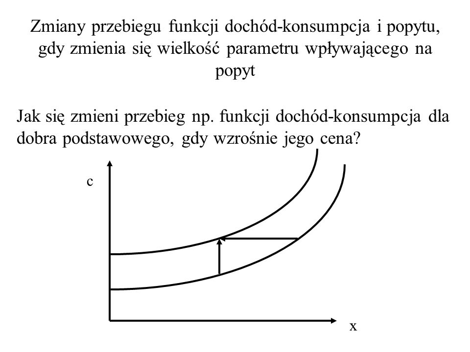 Efekty zewnętrzne konsumpcji 1.Efekt naśladownictwa. 2.Efekt snobizmu (kontestacji). 3.Efekt prestiżu (Veblena).