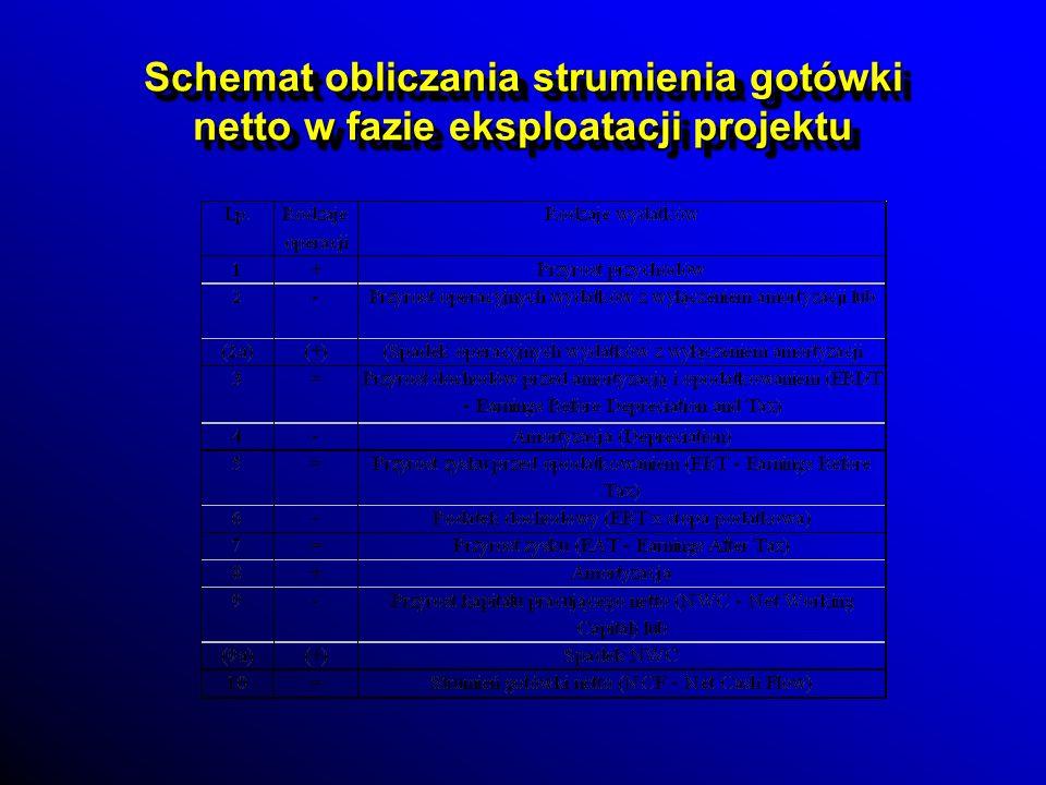 Schemat obliczania strumienia gotówki netto w fazie eksploatacji projektu