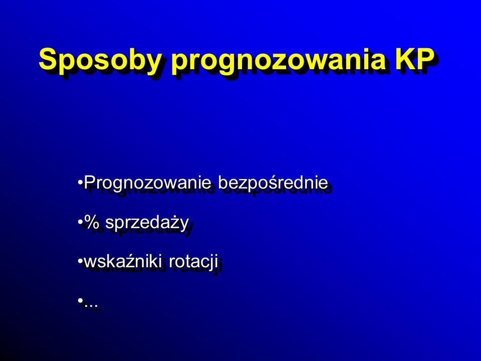 Sposoby prognozowania KP Prognozowanie bezpośredniePrognozowanie bezpośrednie % sprzedaży% sprzedaży wskaźniki rotacjiwskaźniki rotacji...... Prognozo