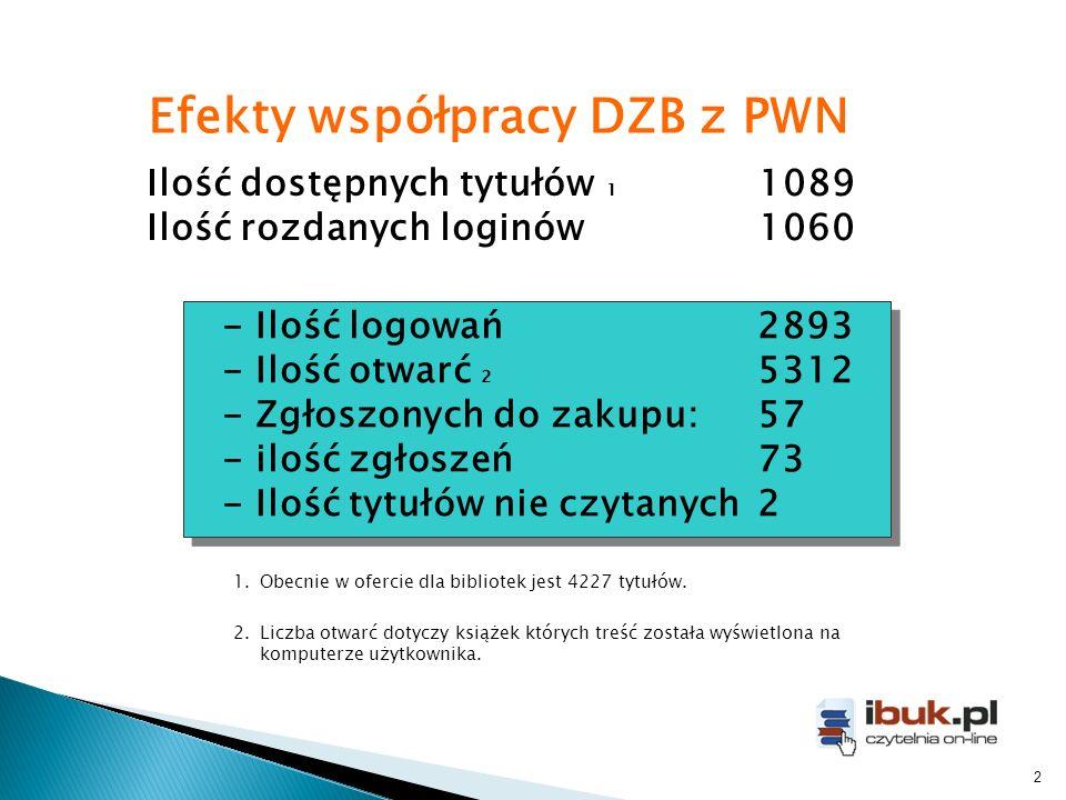 Ilość dostępnych tytułów 1 1089 Ilość rozdanych loginów1060 Efekty współpracy DZB z PWN 1.Obecnie w ofercie dla bibliotek jest 4227 tytułów.