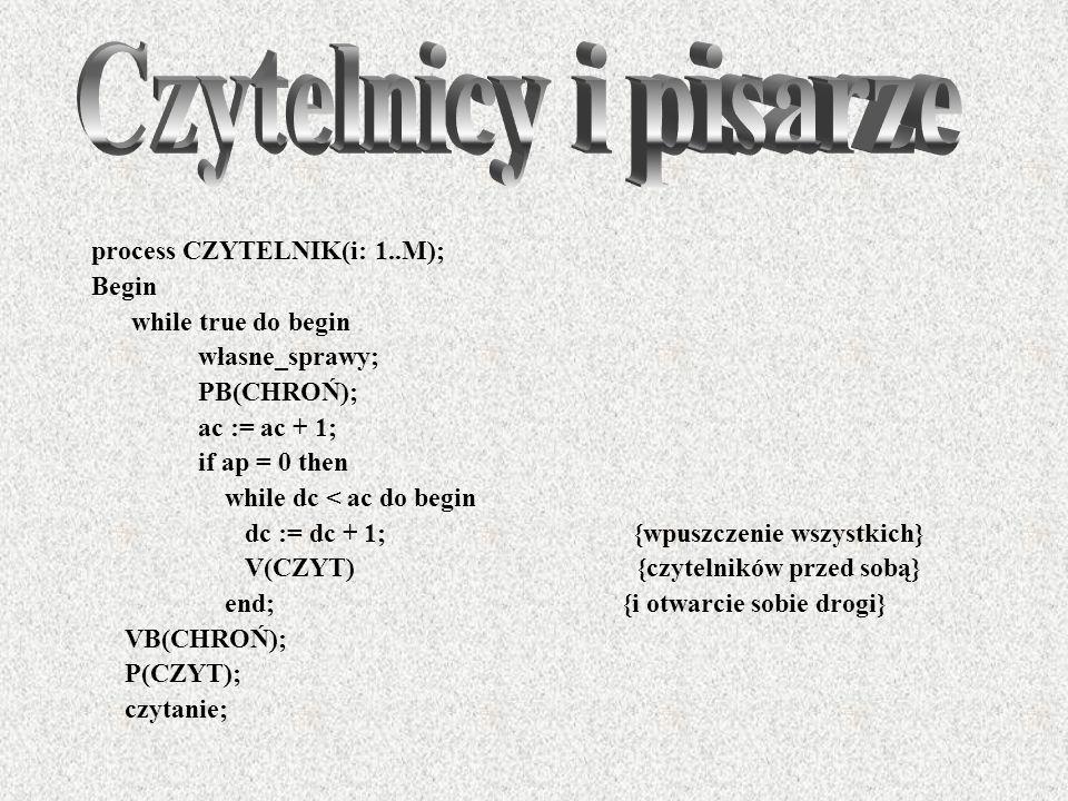 process CZYTELNIK(i: 1..M); Begin while true do begin własne_sprawy; PB(CHROŃ); ac := ac + 1; if ap = 0 then while dc < ac do begin dc := dc + 1; {wpu
