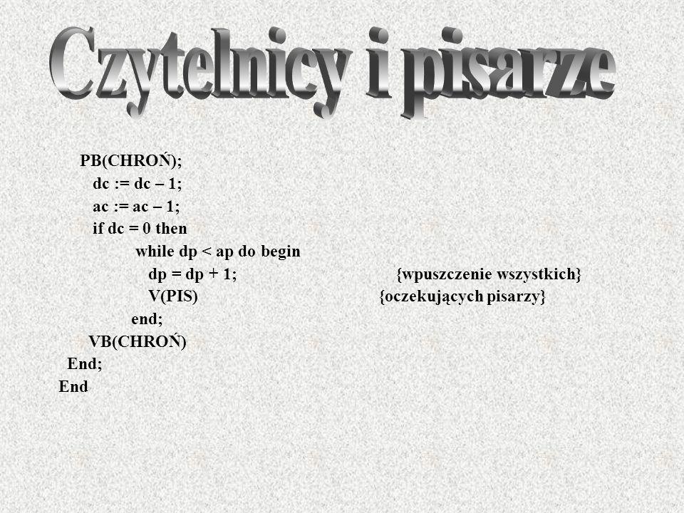 PB(CHROŃ); dc := dc – 1; ac := ac – 1; if dc = 0 then while dp < ap do begin dp = dp + 1; {wpuszczenie wszystkich} V(PIS) {oczekujących pisarzy} end;