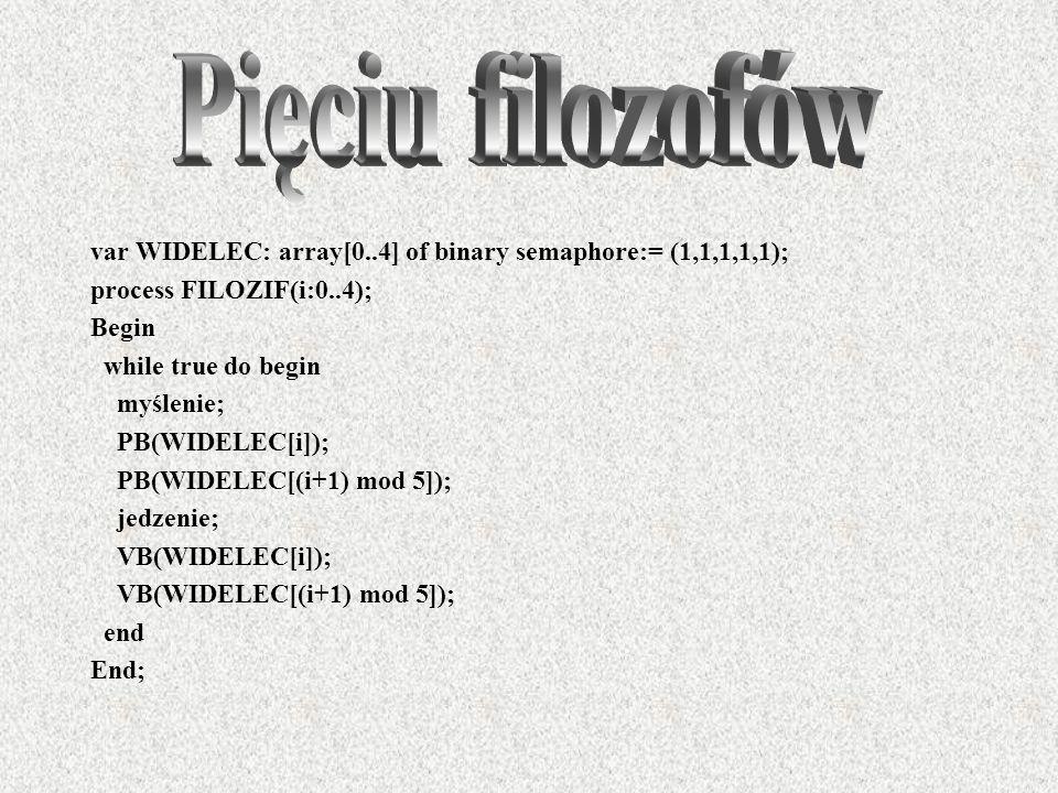 var WIDELEC: array[0..4] of binary semaphore:= (1,1,1,1,1); process FILOZIF(i:0..4); Begin while true do begin myślenie; PB(WIDELEC[i]); PB(WIDELEC[(i