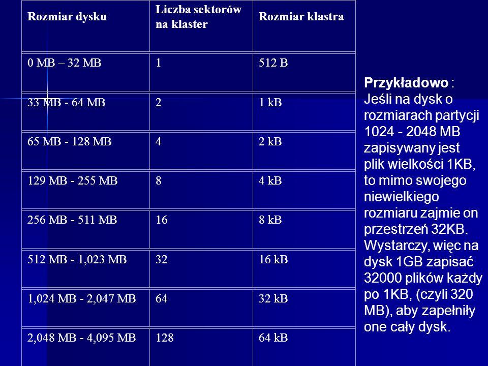 Rozmiar klastera Skuteczność 1 Rozmiar partycji (FAT 16) 2KB98,4%0-127 MB 4KB96,6%128-255 MB 8KB92,9%256-511 MB 16KB85,8%512-1023 MB 32KB73,8%1024-204
