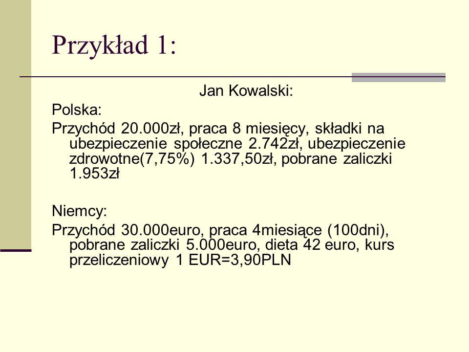 Przykład 1: Jan Kowalski: Polska: Przychód 20.000zł, praca 8 miesięcy, składki na ubezpieczenie społeczne 2.742zł, ubezpieczenie zdrowotne(7,75%) 1.33