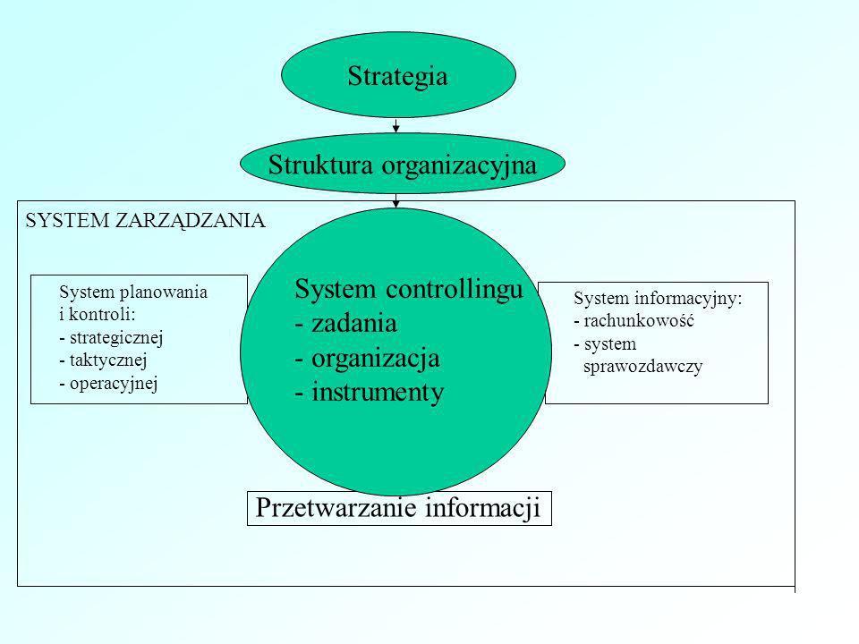 Przetwarzanie informacji System planowania i kontroli: - strategicznej - taktycznej - operacyjnej System controllingu - zadania - organizacja - instru