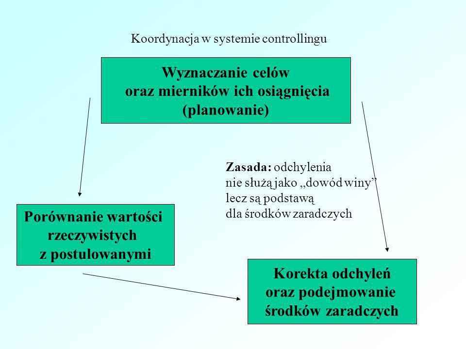Koordynacja w systemie controllingu Wyznaczanie celów oraz mierników ich osiągnięcia (planowanie) Porównanie wartości rzeczywistych z postulowanymi Ko