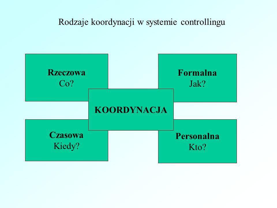 Rodzaje koordynacji w systemie controllingu Rzeczowa Co? Formalna Jak? Czasowa Kiedy? Personalna Kto? KOORDYNACJA