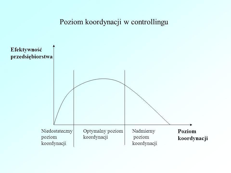 Poziom koordynacji w controllingu Efektywność przedsiębiorstwa Poziom koordynacji Niedostateczny poziom koordynacji Optymalny poziom koordynacji Nadmi