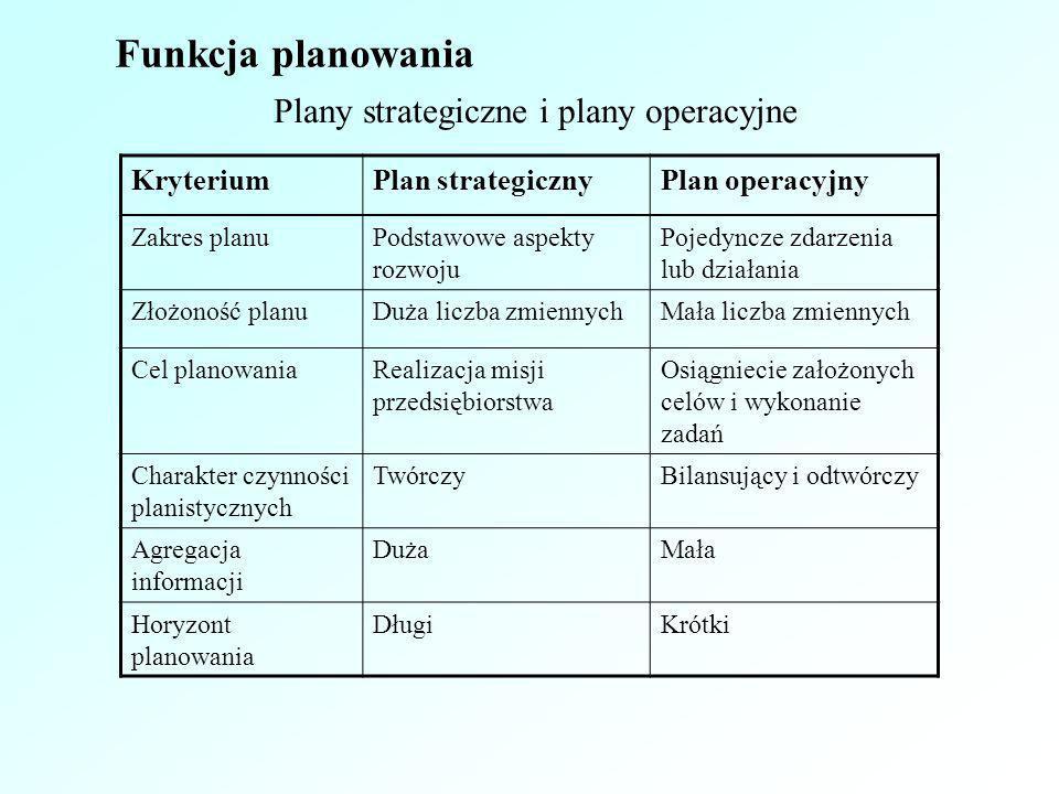 Plany strategiczne i plany operacyjne KryteriumPlan strategicznyPlan operacyjny Zakres planuPodstawowe aspekty rozwoju Pojedyncze zdarzenia lub działa