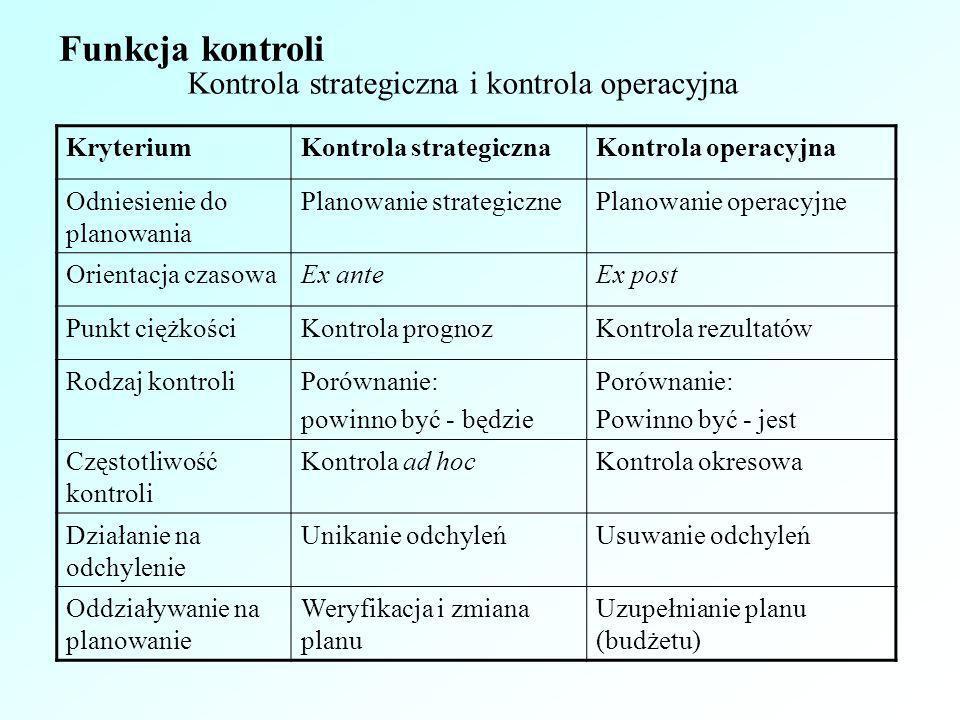 Kontrola strategiczna i kontrola operacyjna KryteriumKontrola strategicznaKontrola operacyjna Odniesienie do planowania Planowanie strategicznePlanowa