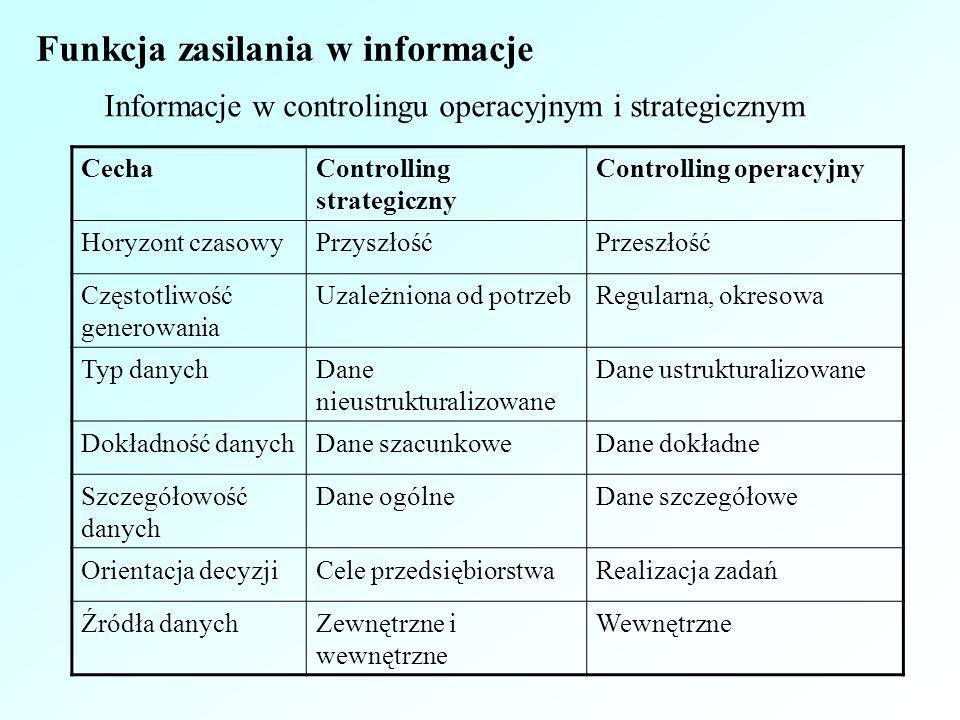Informacje w controlingu operacyjnym i strategicznym CechaControlling strategiczny Controlling operacyjny Horyzont czasowyPrzyszłośćPrzeszłość Częstot