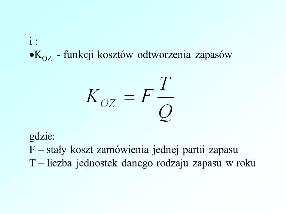 i : K OZ - funkcji kosztów odtworzenia zapasów gdzie: F – stały koszt zamówienia jednej partii zapasu T – liczba jednostek danego rodzaju zapasu w roku