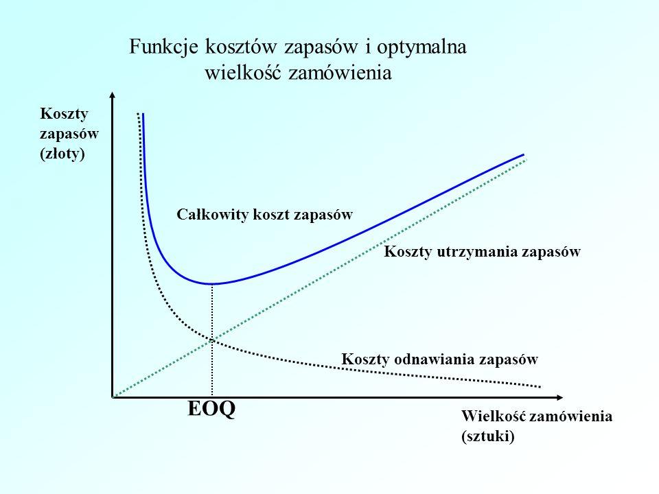 Funkcje kosztów zapasów i optymalna wielkość zamówienia Koszty zapasów (złoty) Wielkość zamówienia (sztuki) Całkowity koszt zapasów Koszty utrzymania zapasów Koszty odnawiania zapasów EOQ