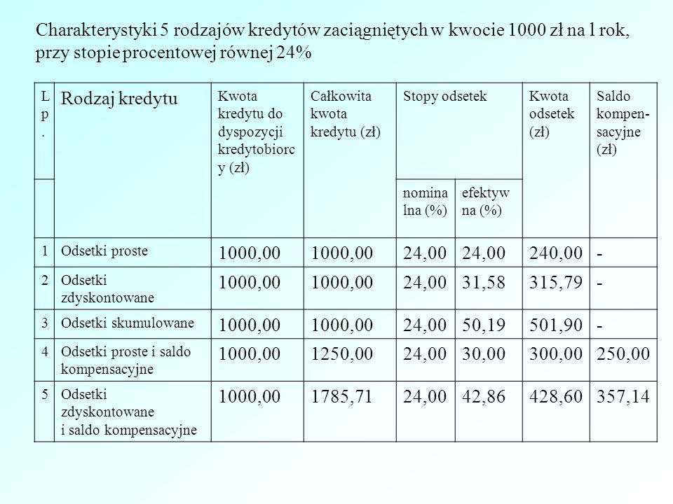 Charakterystyki 5 rodzajów kredytów zaciągniętych w kwocie 1000 zł na l rok, przy stopie procentowej równej 24% Lp.Lp.