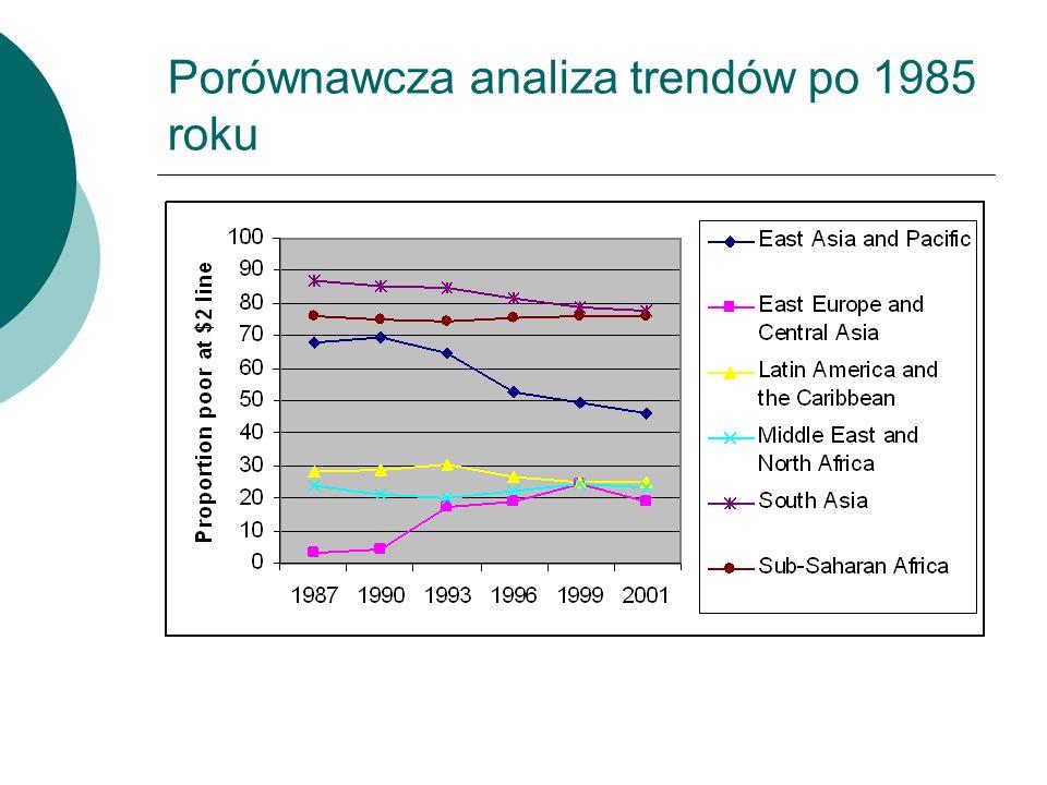 Porównawcza analiza trendów po 1985 roku