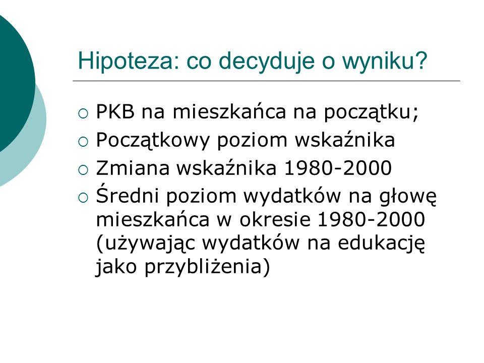 Hipoteza: co decyduje o wyniku? PKB na mieszkańca na początku; Początkowy poziom wskaźnika Zmiana wskaźnika 1980-2000 Średni poziom wydatków na głowę