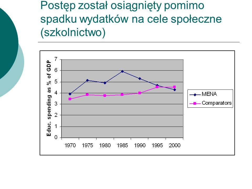 Postęp został osiągnięty pomimo spadku wydatków na cele społeczne (szkolnictwo)