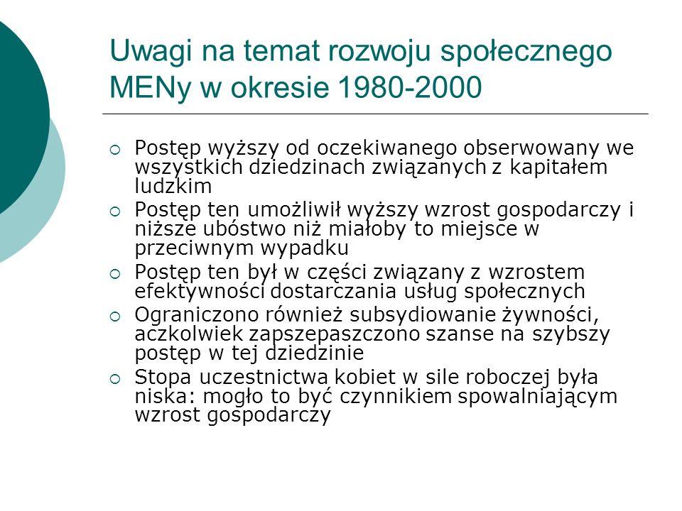 Uwagi na temat rozwoju społecznego MENy w okresie 1980-2000 Postęp wyższy od oczekiwanego obserwowany we wszystkich dziedzinach związanych z kapitałem