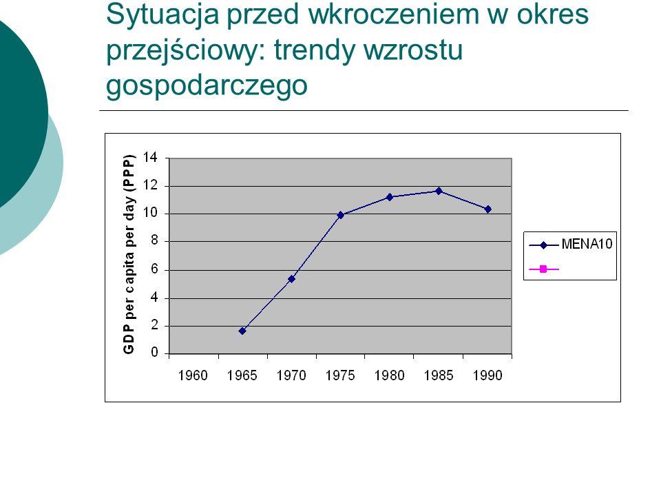 Sytuacja przed wkroczeniem w okres przejściowy: trendy wzrostu gospodarczego