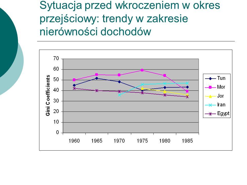 Sytuacja przed wkroczeniem w okres przejściowy: trendy w zakresie nierówności dochodów