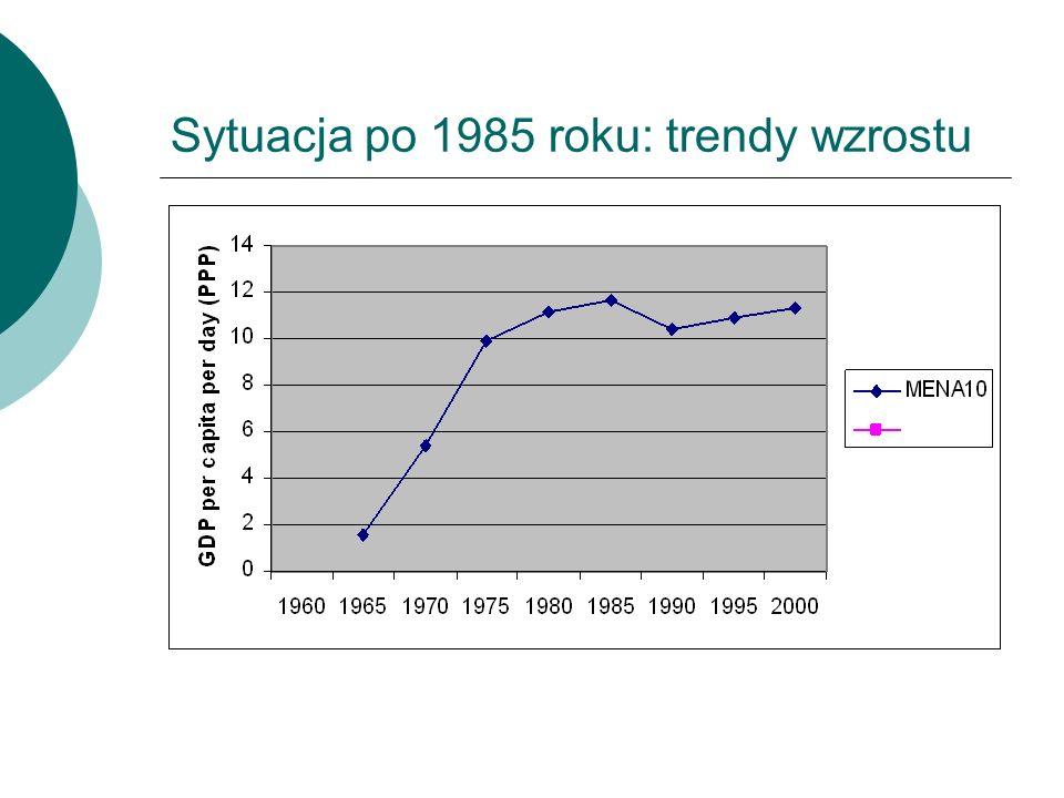 Sytuacja po 1985 roku: trendy wzrostu