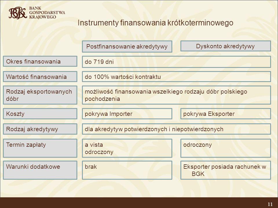 11 Instrumenty finansowania krótkoterminowego do 100% wartości kontraktu do 719 dni możliwość finansowania wszelkiego rodzaju dóbr polskiego pochodzen