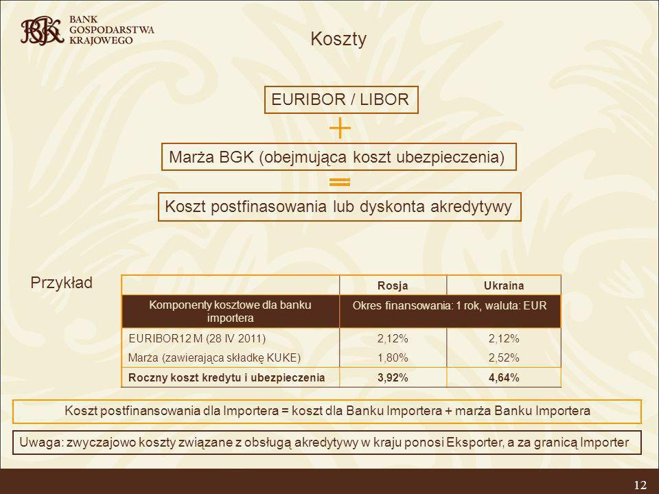 12 RosjaUkraina Komponenty kosztowe dla banku importera Okres finansowania: 1 rok, waluta: EUR EURIBOR12 M (28 IV 2011)2,12% Marża (zawierająca składk