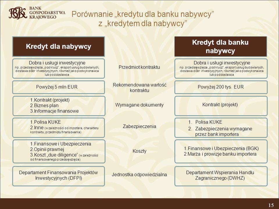 15 Porównanie kredytu dla banku nabywcy z kredytem dla nabywcy Kredyt dla banku nabywcy Kredyt dla nabywcy Departament Wspierania Handlu Zagranicznego